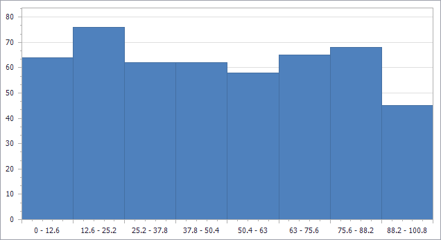 Finished WinForms Histogram Chart