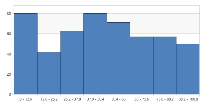 Finished WPF Histogram Chart