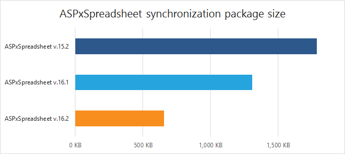 https://community.devexpress.com/blogs/aspnet/16.2Release/spePackageSize.png