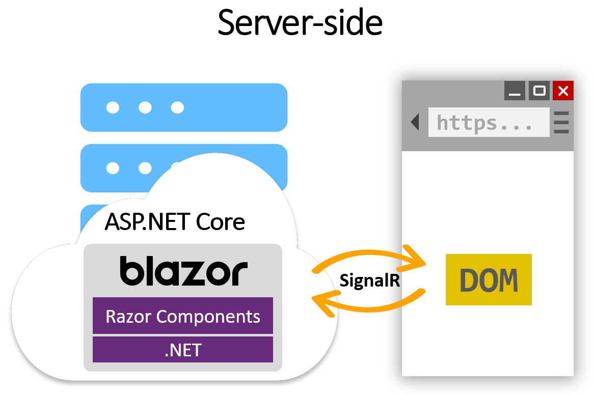 DevExpress UI for Blazor / Razor Components - Free Early