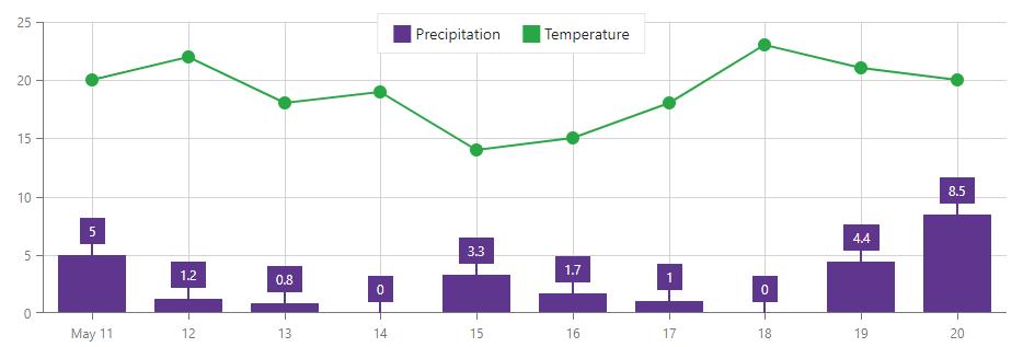blazor-chart-axis-grid-lines