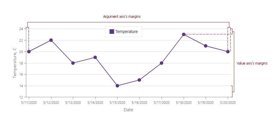 blazor-chart-customize-margins