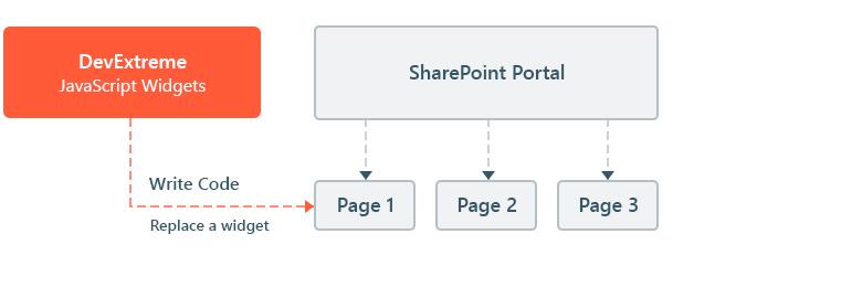 SharePoint Support: JavaScript Widgets