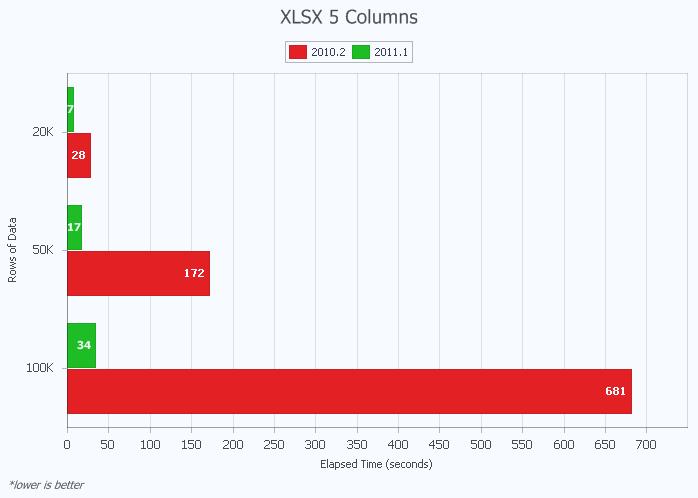 Export XLSX with 5 Columns