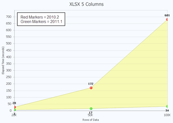 XLSX export: Rate of change