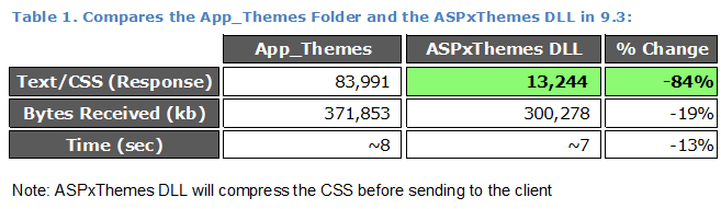 Table 1: Performance of App_Themes Folder vs ASPxThemes DLL