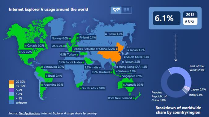 IE6 worldwide usage