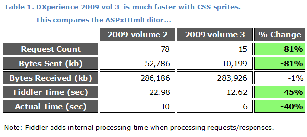 Table 1: 9.2 vs 9.3 Performance of CSS Sprites in ASPxHtmlEditor