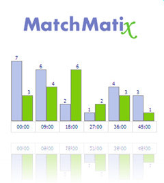 MatchMatix + DevExpress XtraCharts