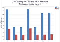 DataLoading DateTime: AddPoints