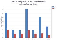 DataLoading DateTime: SeriesBinding