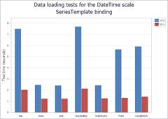 DataLoading DateTime: SeriesTemplate