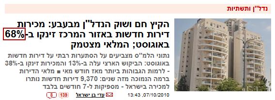 Israel RTL Percent