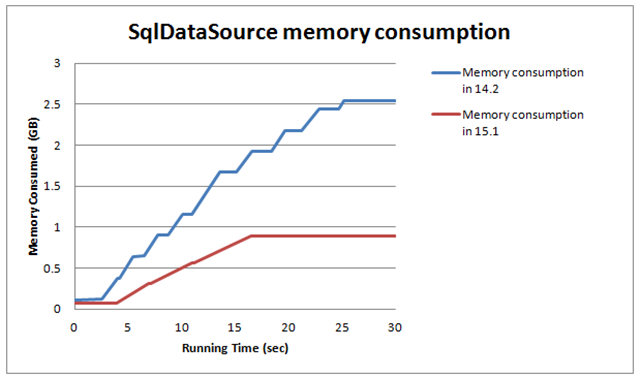 SqlDataSource: Memory Consumption improvements in v15.1