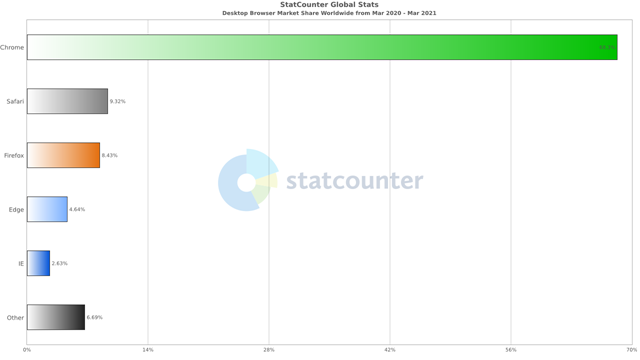 DevExtreme and related products: End of support for Internet Explorer 11
