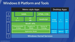 Windows 8 Architecture diagram