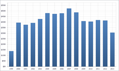 XtraCharts: Chart showing data aggregated by year
