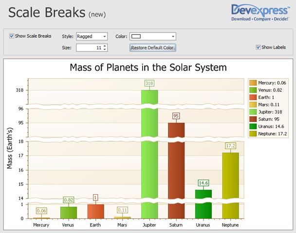 Scale breaks in XtraCharts