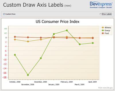 Custom draw axis labels