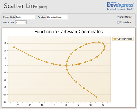 Cartesian Folium as scatter line from XtraCharts