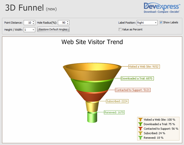 3D Funnel chart