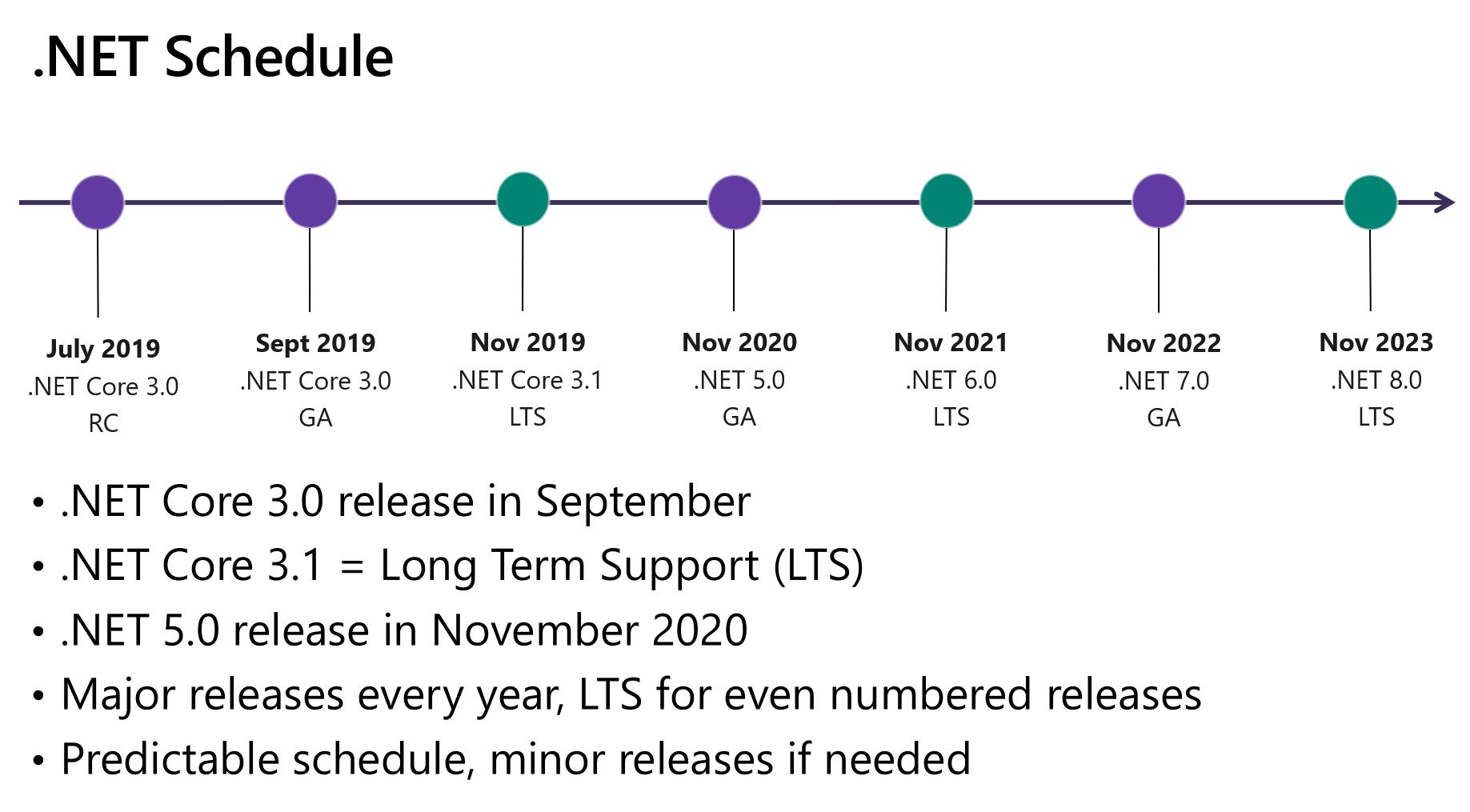 Image from https://devblogs.microsoft.com/dotnet/introducing-net-5/