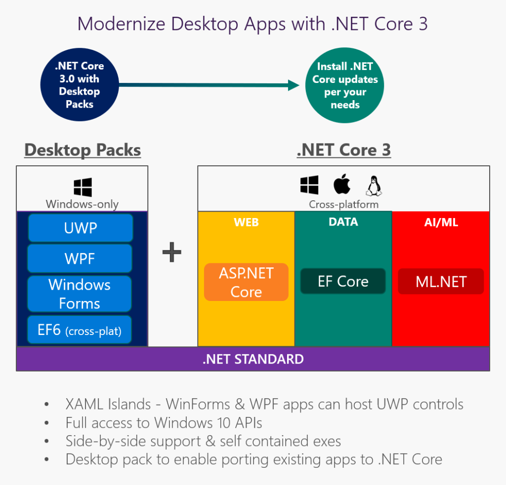 Image from https://devblogs.microsoft.com/dotnet/net-core-3-and-support-for-windows-desktop-applications/
