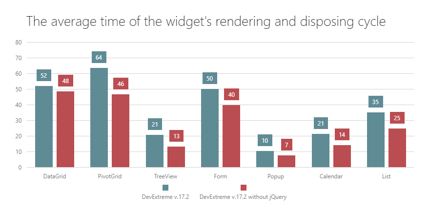 Devextreme with and without jquery v172 don wibiers blog nojquery performance ccuart Images