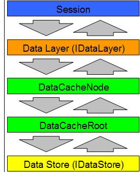 Datacachelayers