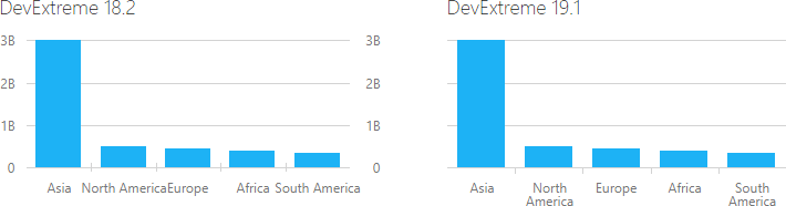 DevExtreme Charts Word Wrap