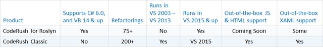 CRR vs CRC