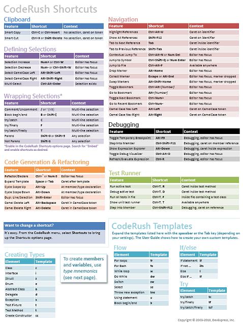 CodeRush – Cheat Sheet (v3) - Mark Miller | Developer Express Inc.