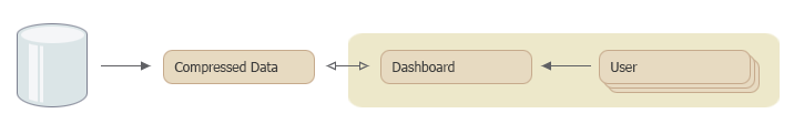 Dashboard Data Preparation using Data Extract sources
