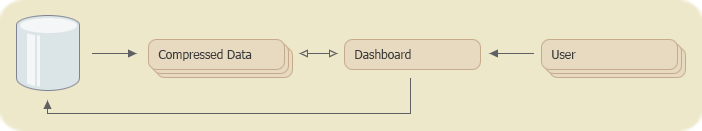 Dashboard Data Preparation - before Data Extract sources