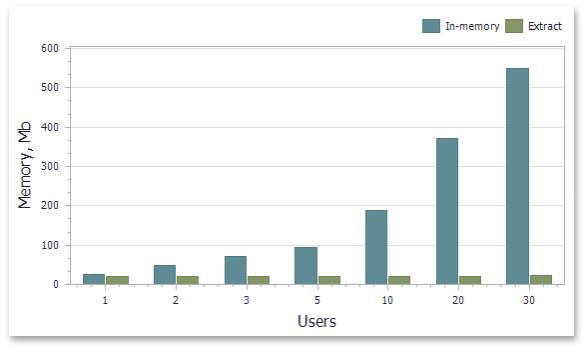 Dashboard Data Extract Source - Memory Metrics