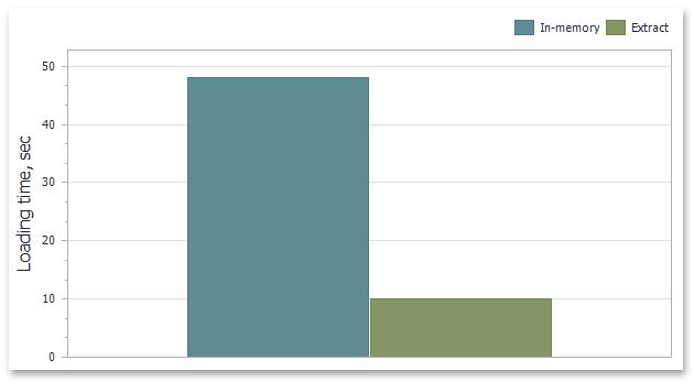 Dashboard Data Extract Source - Time Metrics