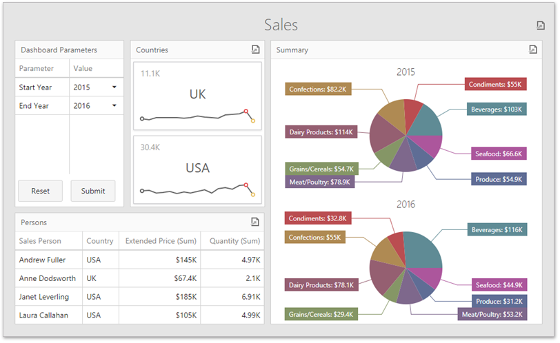 .NET Dashboard - Custom Item Preview