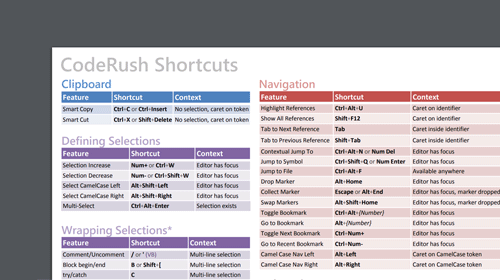 CodeRush – Cheat Sheet (v3)