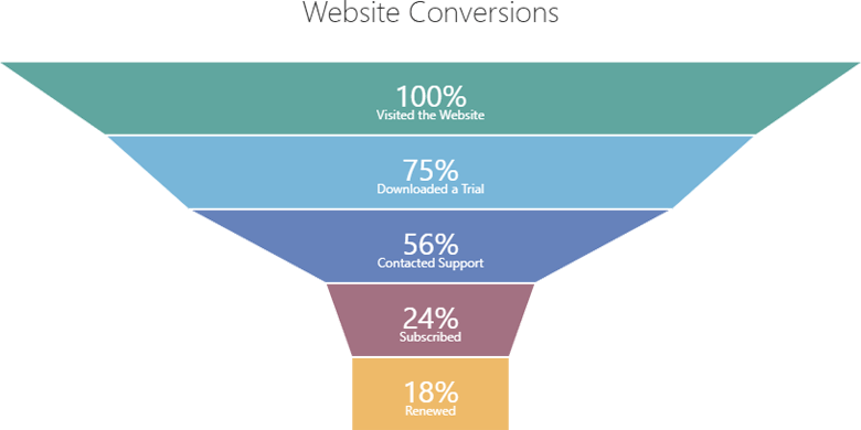Conversion Rate Funnel Chart