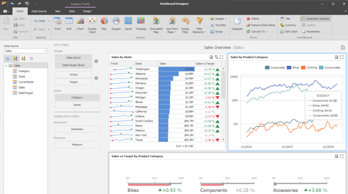 Getting Started with DevExpress Dashboards – Q&A