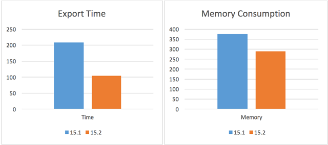 Memory and Performance