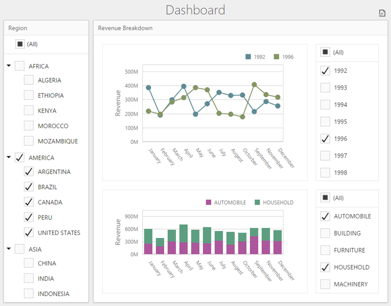 Amazon Redshift Bound Dashboard