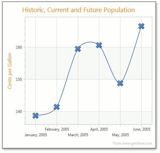 WPF 2D Spline Chart