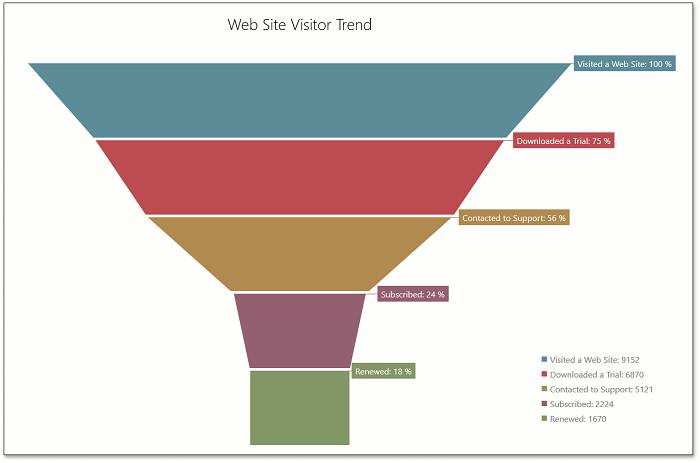 Windows 8 XAML Funnel Chart