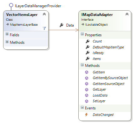 IMapDataAdapter Interface