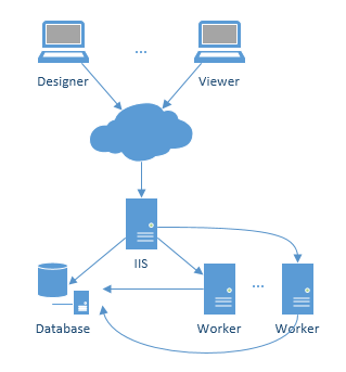 Report Server Network Topology