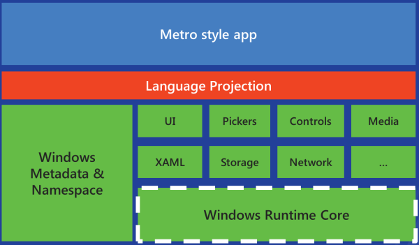 Better Windows 8 Architecture Diagram