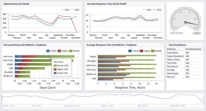 WinForms Dashboard Viewer