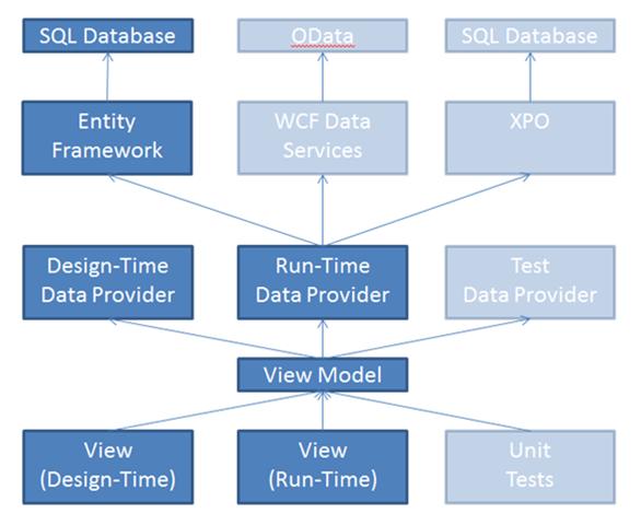 WPF MVVM Pattern