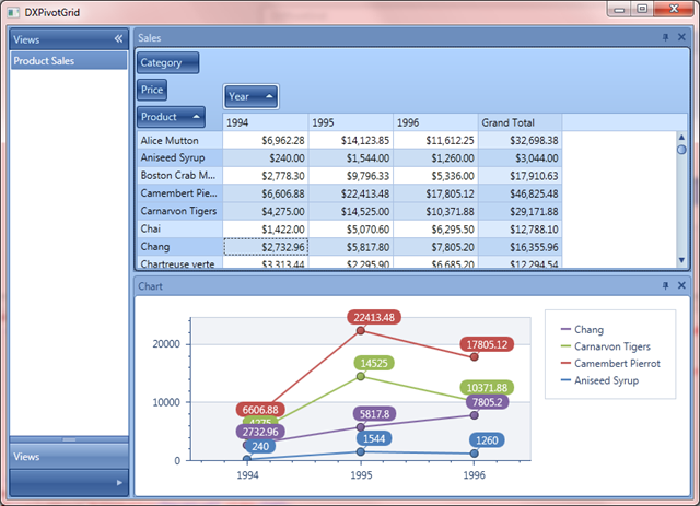 WPF Pivot Grid Conrol integrated with the Chart Control